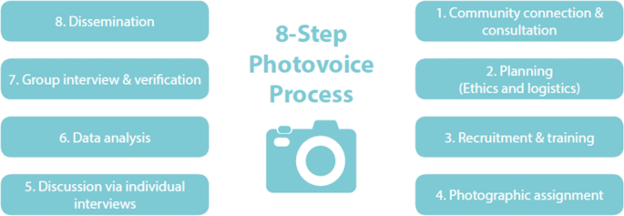 A photovoice assessment for illuminating the role of inland ...