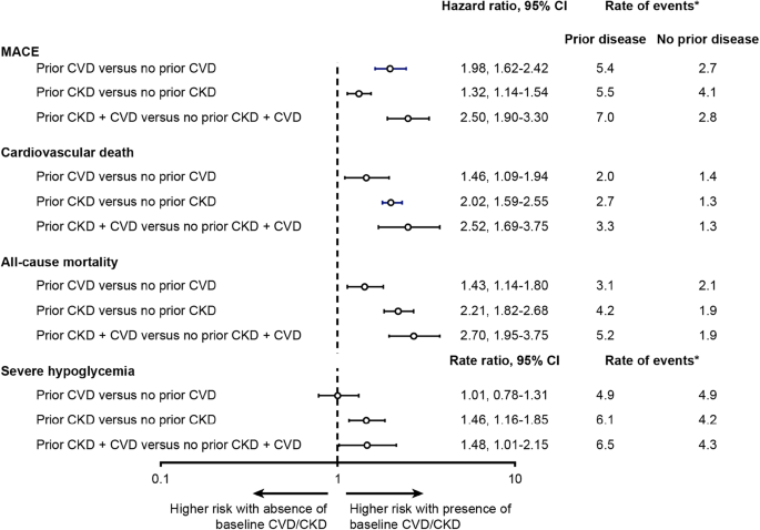 Glomerular Filtration Rate and Associated Risks of Cardiovascular ...
