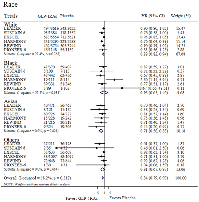 Subpopulation Differences in the Cardiovascular Efficacy of Long ...