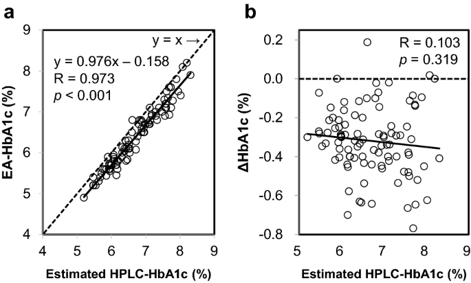 HbA1c levels measured by enzymatic assay during off-site health ...