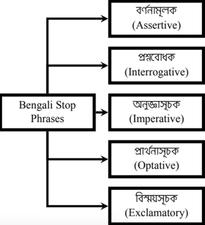 Bengali Stop Word And Phrase Detection Mechanism Springerlink