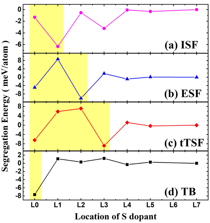Effects of Sulfur Doping on Generalized Stacking Fault Energy of ...