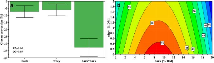 Enabling efficient bioconversion of birch biomass by Lentinula ...