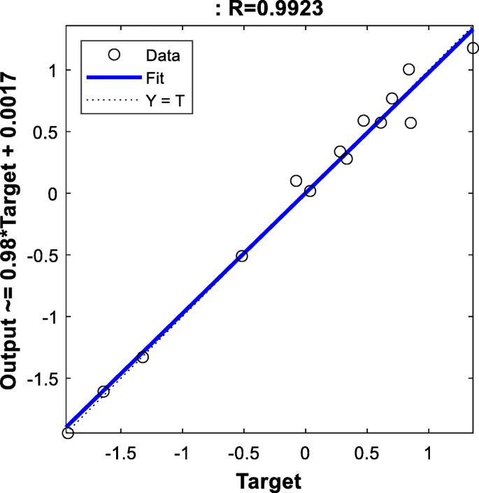 Prediction and optimization of biogas production from POME co ...