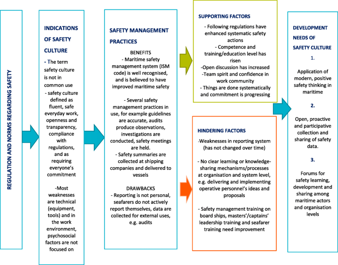 Education engineering improvement in managing marine proposal thesis fulghum essay