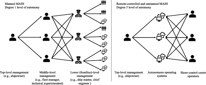 A Delphi-AHP study on STCW leadership competence in the age of ...