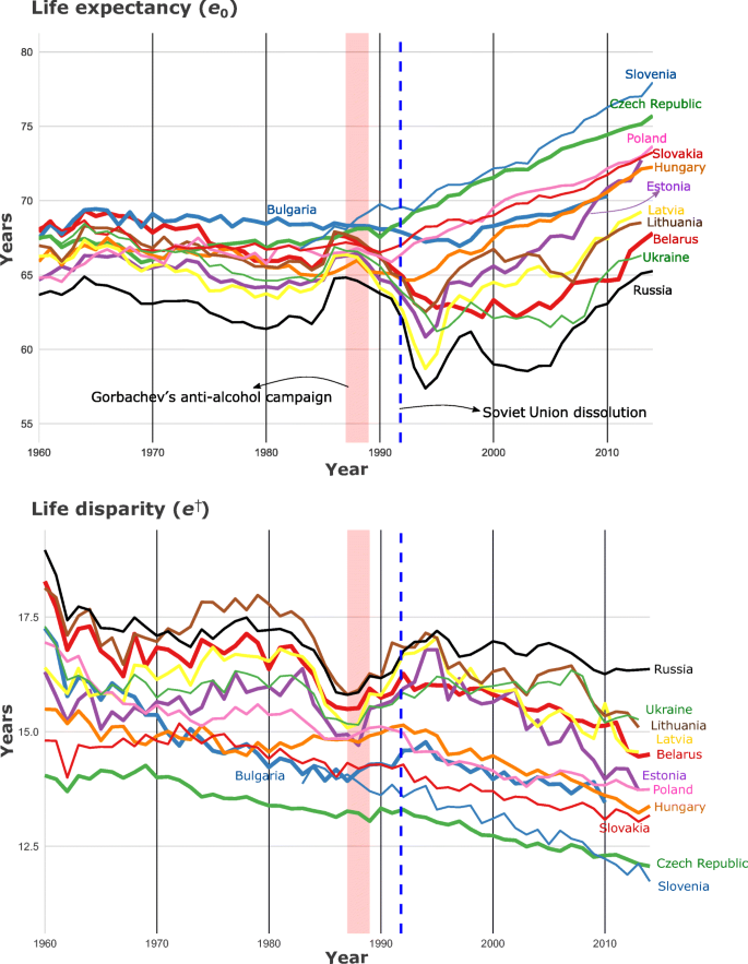 Lifespan Dispersion In Times Of Life Expectancy Fluctuation: The Case Of  Central And Eastern Europe   SpringerLink