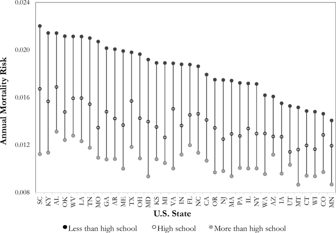 Educational Disparities in Adult Mortality Across U.S. States: How ...