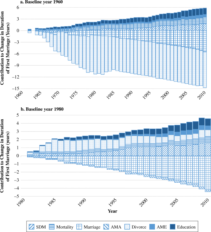 Proximate Sources of Change in Trajectories of First Marriage in ...