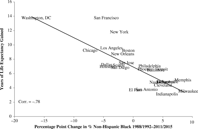 Life And Death In The American City Men S Life Expectancy In 25 Major American Cities From 1990 To 2015 Springerlink