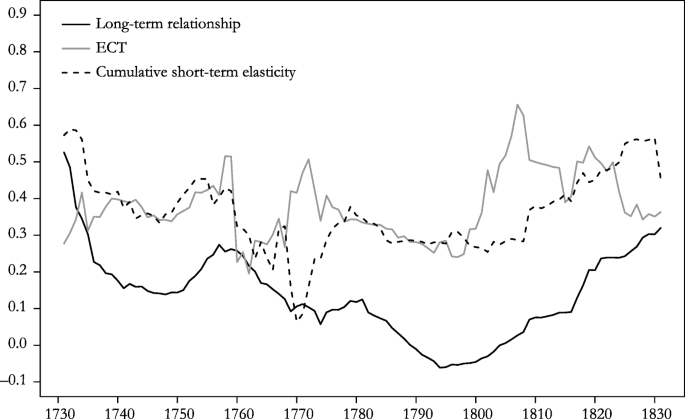 From Malthusian Disequilibrium to the Post-Malthusian Era: The ...