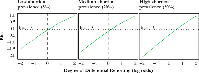 Abortion Reporting in the United States: An Assessment of Three ...