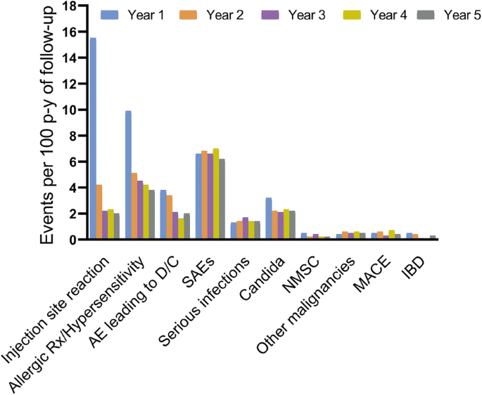 Safety Of Ixekizumab Treatment For Up To 5 Years In Adult Patients With Moderate To Severe Psoriasis Results From Greater Than 17 000 Patient Years Of Exposure Springerlink