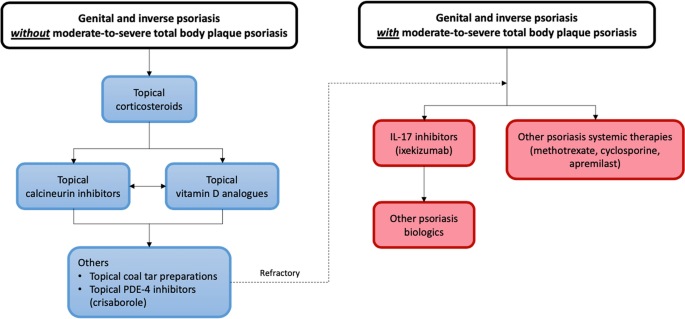 inverse psoriasis pubmed