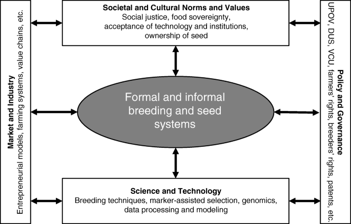 Towards resilience through systems-based plant breeding. A review ...