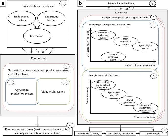 Characterizing diversity of food systems in view of sustainability ...