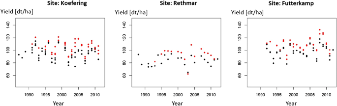 Methods of yield stability analysis in long-term field experiments ...