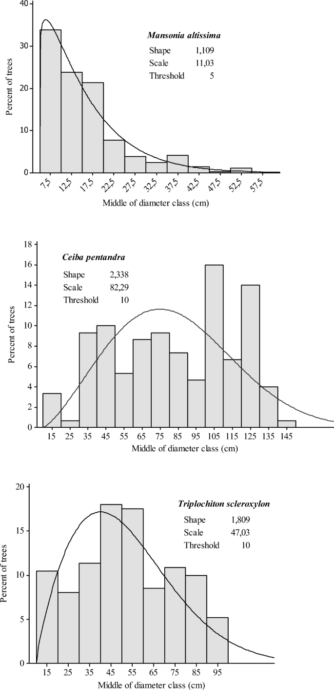 Spatial distribution and interspecific association patterns ...