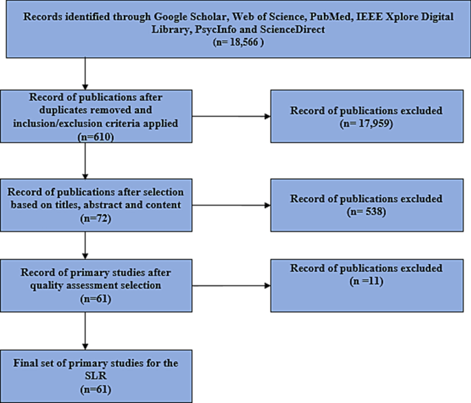Contact tracing apps for the COVID-19 pandemic: a systematic ...