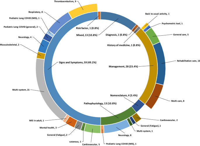 Long COVID, a comprehensive systematic scoping review   SpringerLink