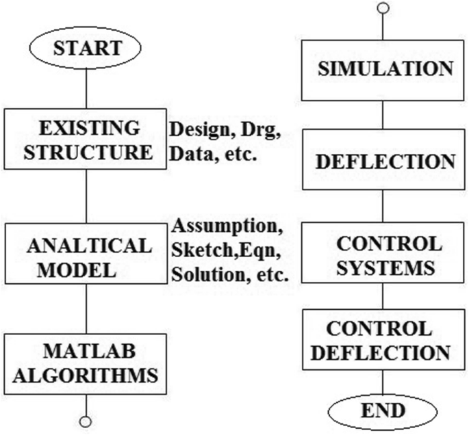Numerical Analysis Of Robotic Manipulator Subject To Mechanical Flexibility By Lagrangian Method Springerlink
