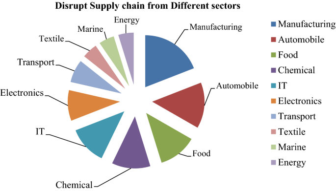 Performance indicators for supply chain resilience: review and ...