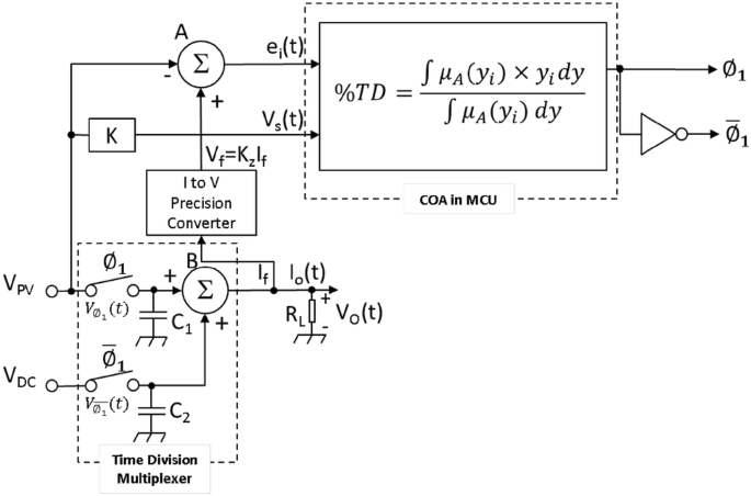 A Prototype Of A Low Cost Solar Grid Utility Hybrid Load Sharing System For Agricultural Dc Loads Springerlink