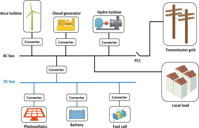 Review On The Cost Optimization Of Microgrids Via Particle Swarm Optimization Springerlink