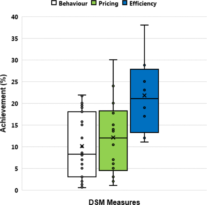 Energy-saving behaviour as a demand-side management strategy in ...
