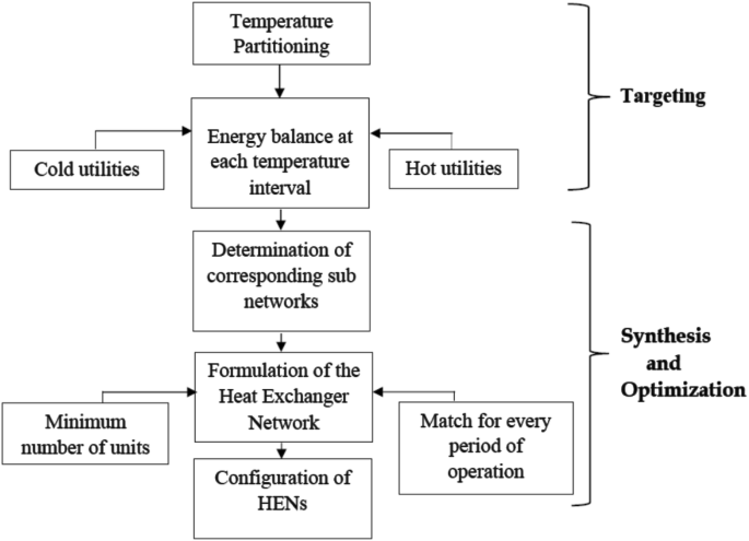 A Review On Heat And Mass Integration Techniques For Energy And Material Minimization During Co 2 Capture Springerlink