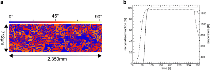 AixViPMaP—an Operational Platform for Microstructure Modeling ...