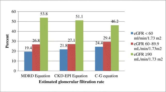 Assessment Of Renal Impairment Using Estimated Glomerular Filtration Rate Among Type 2 Diabetes Mellitus Patients In North East Ethiopia A Cross Sectional Study Springerlink