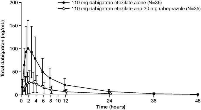 Pradaxa 75 mg hydrocodone