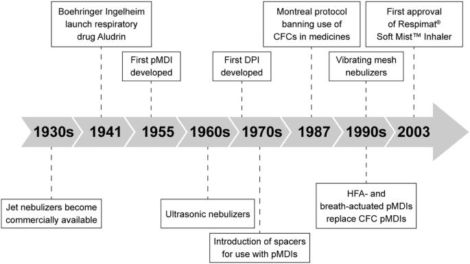 The Respimat Soft Mist Inhaler Implications Of Drug Delivery