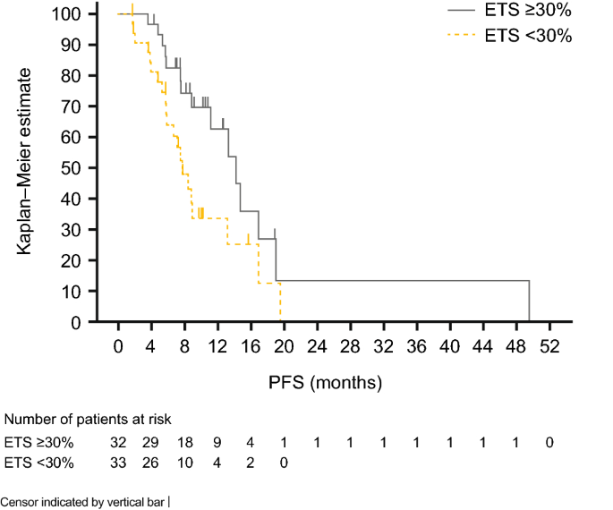 Impact Of Primary Tumour Location And Early Tumour Shrinkage On Outcomes In Patients With Ras Wild Type Metastatic Colorectal Cancer Following First Line Folfiri Plus Panitumumab Springerlink