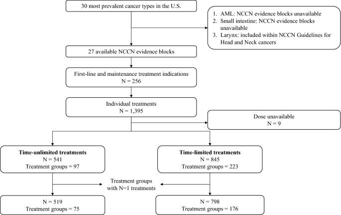 The Accuracy And Usefulness Of The National Comprehensive Cancer Network Evidence Blocks Affordability Rating Springerlink