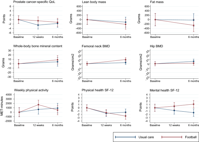 Football Compared with Usual Care in Men with Prostate Cancer (FC ...