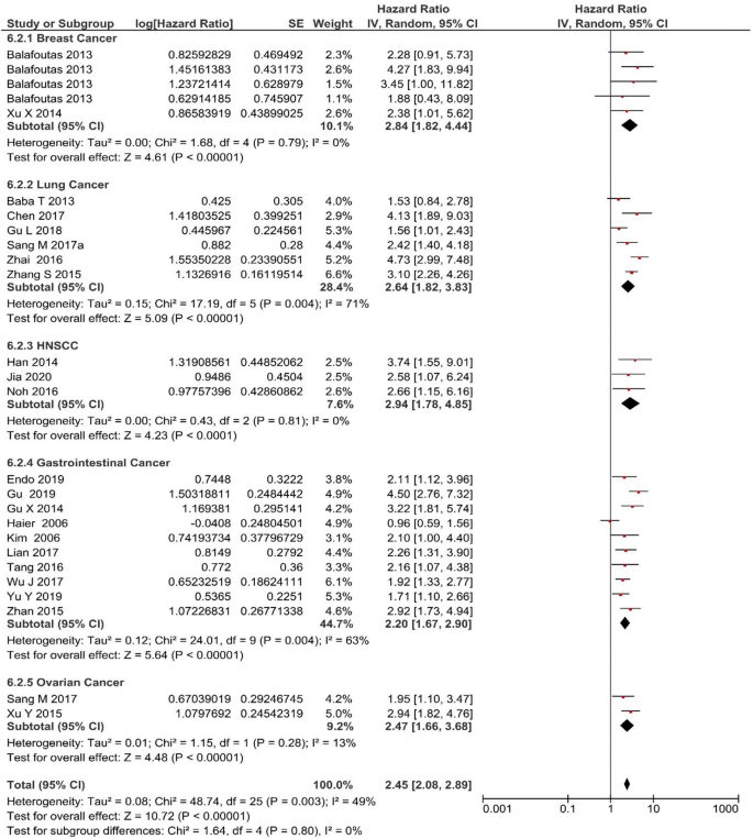 Prognostic Value Of Melanoma Associated Antigen A Mage A Gene Expression In Various Human Cancers A Systematic Review And Meta Analysis Of 7428 Patients And 44 Studies Springerlink