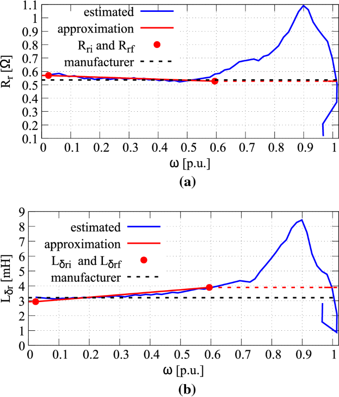 A New Method To Estimate Induction Machine Parameters From The No Load Startup Transient Springerlink