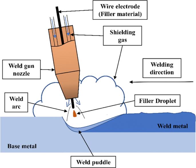 gas arc welder wiring diagram experimental studies of regulated metal deposition  rmd     on astm  regulated metal deposition  rmd