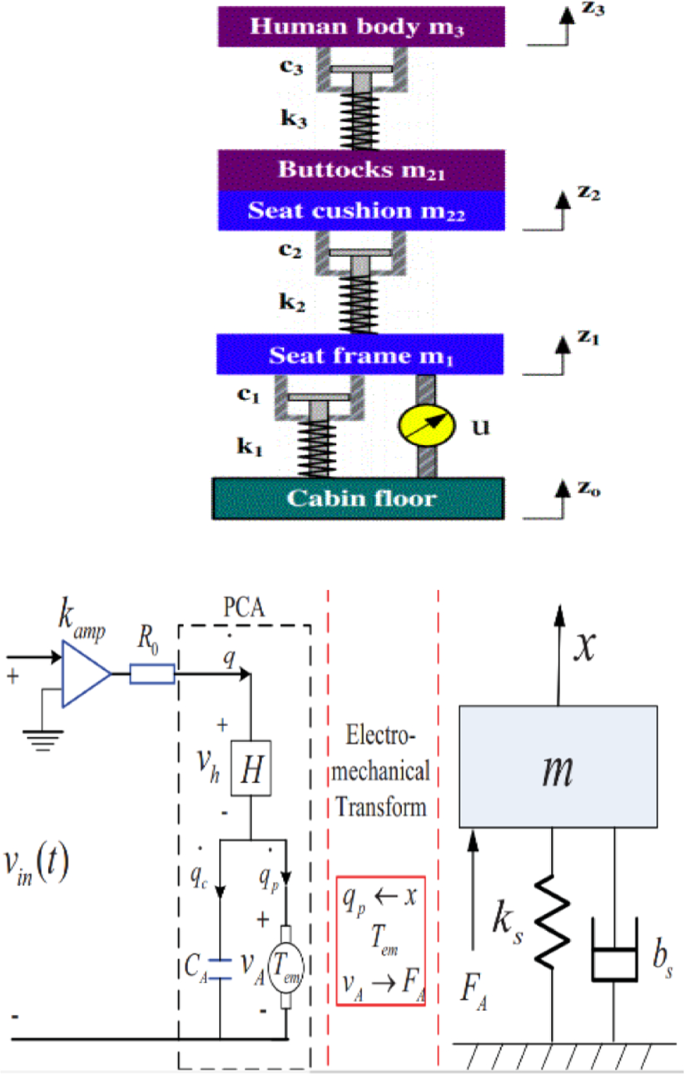 Control And Modelling Evaluation Of A Piezoelectric Harvester System Springerlink
