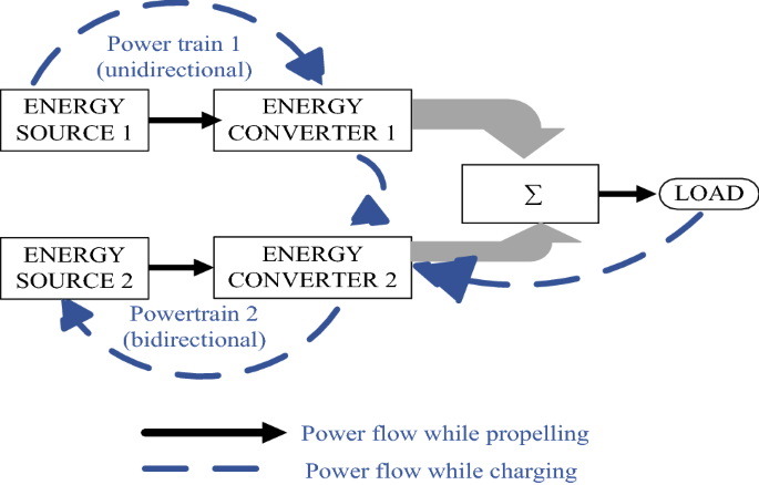 A Comprehensive Review On Hybrid Electric Vehicles Architectures And Components Springerlink