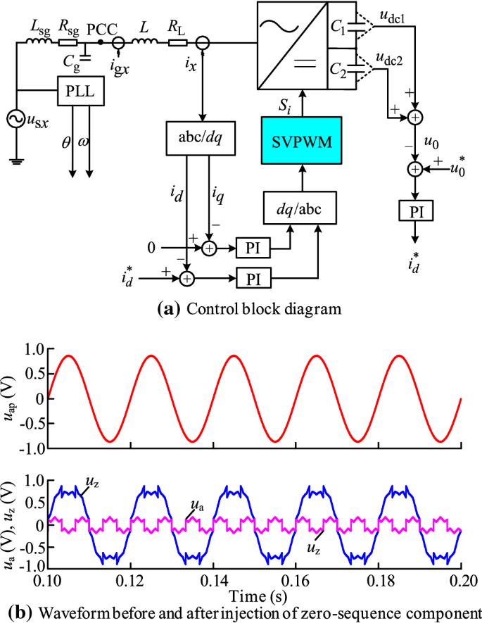stability analysis of high power factor vienna rectifier based on reduced  order model in d - q domain | springerlink  springerlink