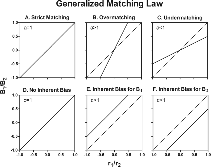 Toward a Quantification of Anhedonia: Unified Matching Law and ...