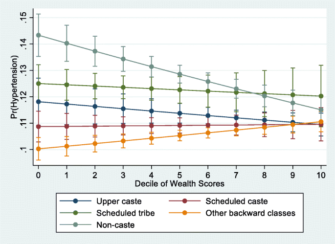 Caste Differences in Hypertension Among Women in India ...