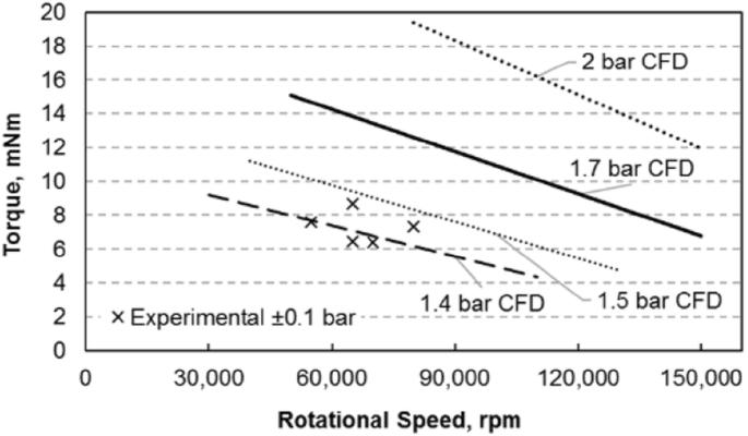 "REAR HUB ASSEMBLY 5//8/"" High Speed Bearings 5/"" Overall hub length"