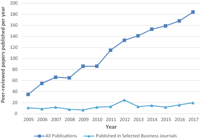 Information Overload In The Information Age A Review Of The Literature From Business Administration Business Psychology And Related Disciplines With A Bibliometric Approach And Framework Development Springerlink