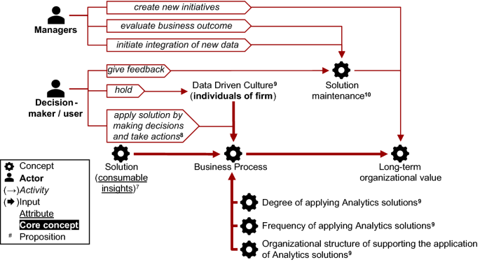 Explaining the competitive advantage generated from Analytics with ...