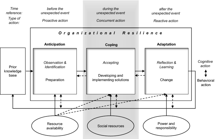 Organizational Resilience A Capability Based Conceptualization Springerlink