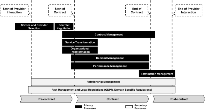 A contingency lens on cloud provider management processes ...
